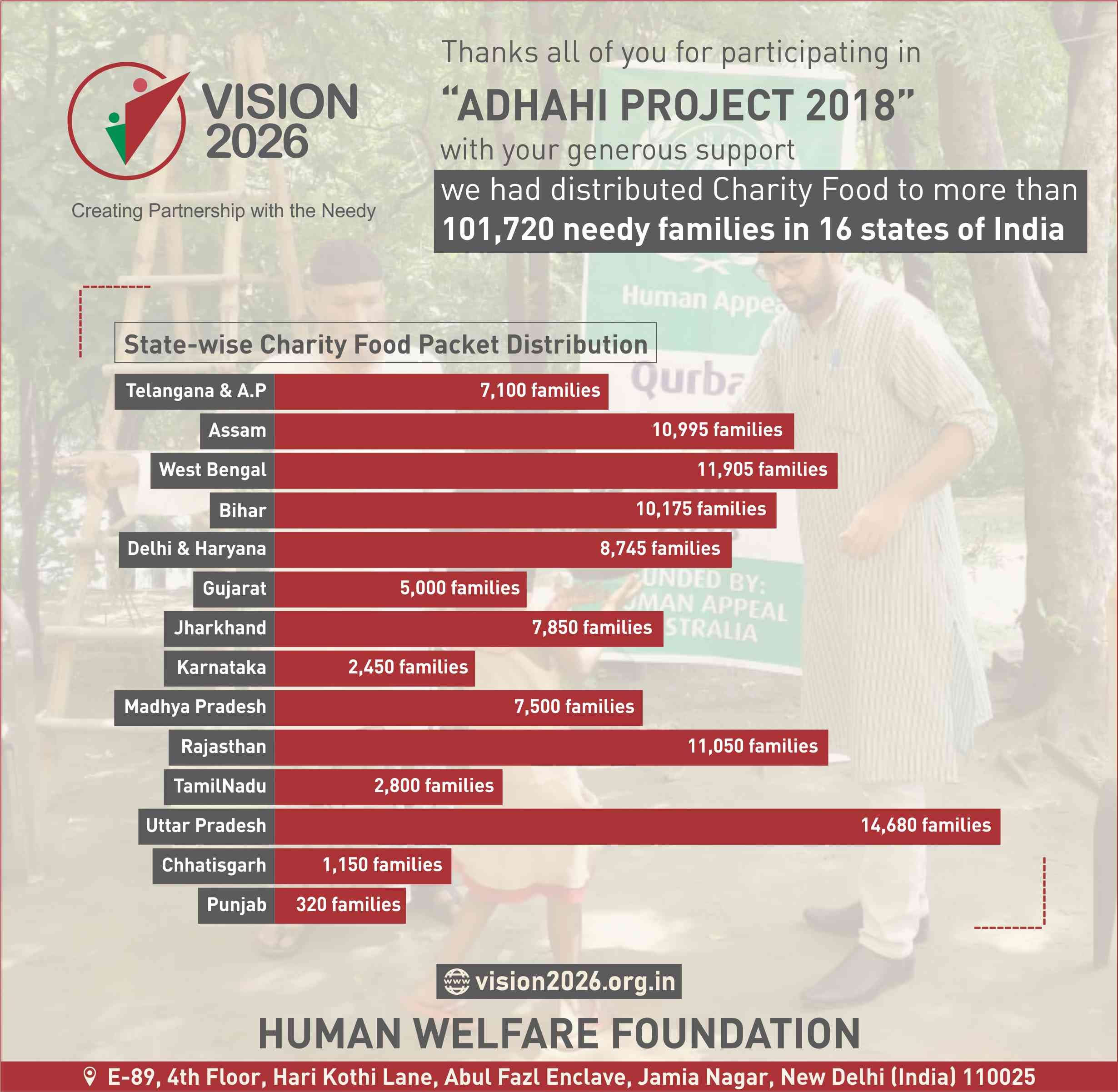 Adhahi Project 2018 - Report